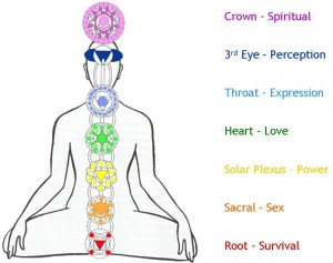 7-chakras-in-the-body-symbols-and-meaning